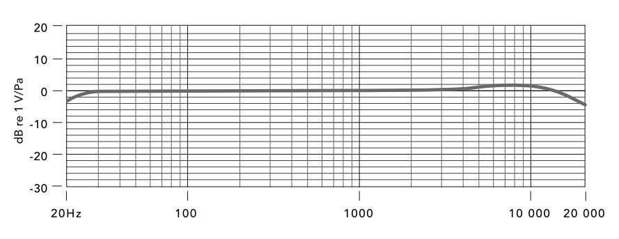 Rode nt1 frequency response curve