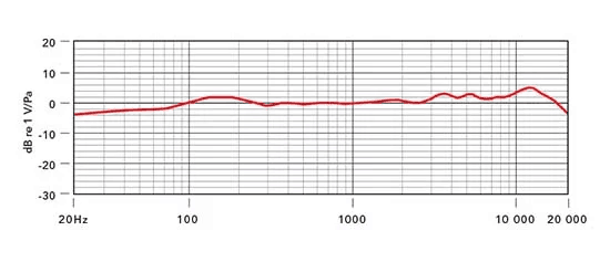 Frequency response of Rode NT1A
