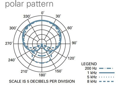 Cardioid pattern of at4040