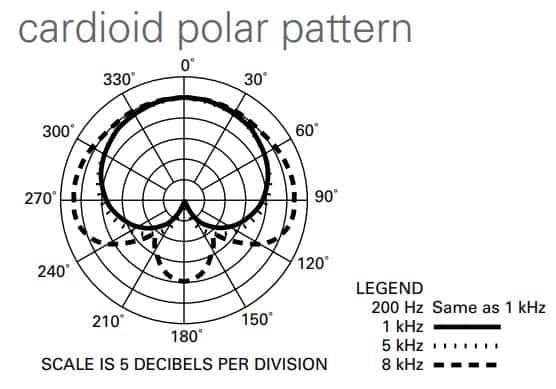 Cardioid polat pattern of at4050