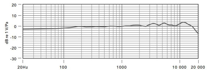Frequency response of rode nt1000