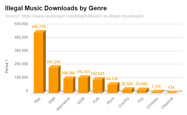 Illegal music downloads
