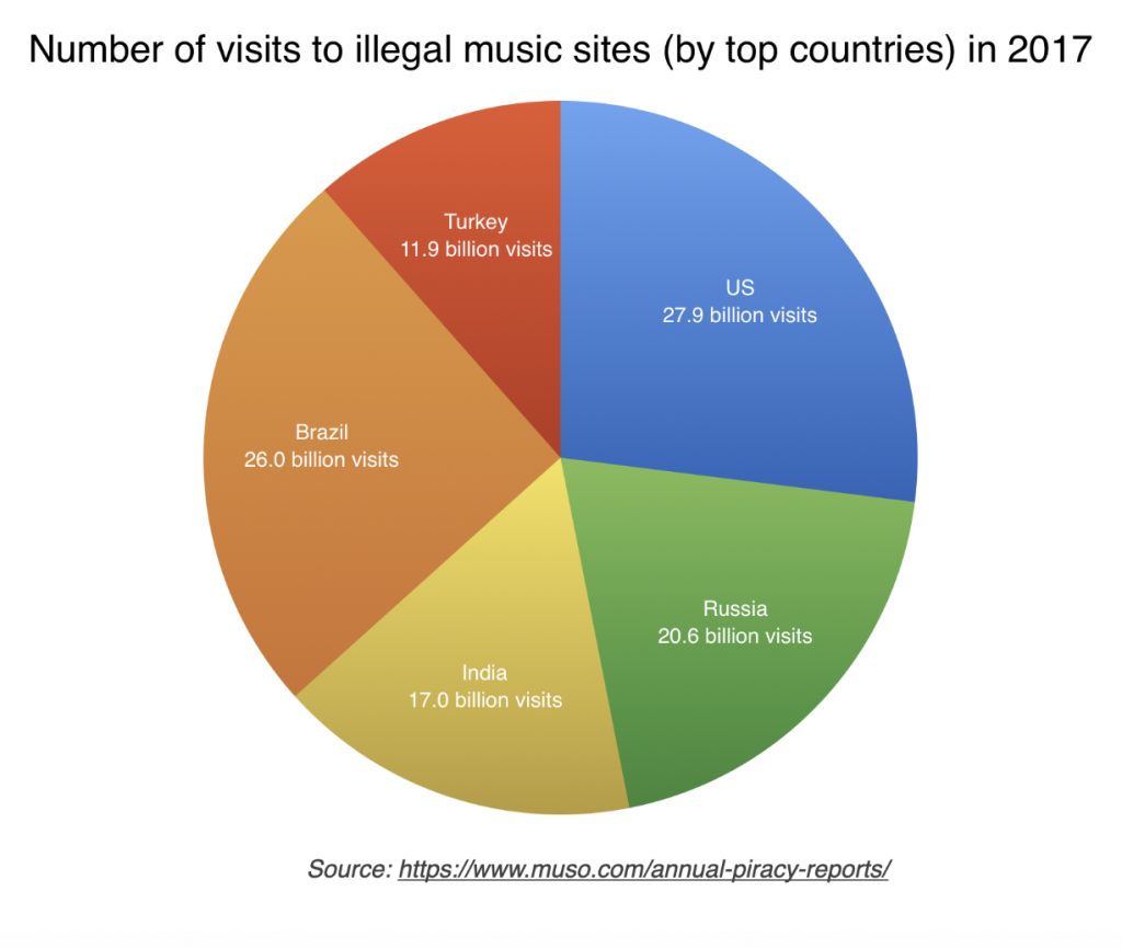 Music piracy statistics