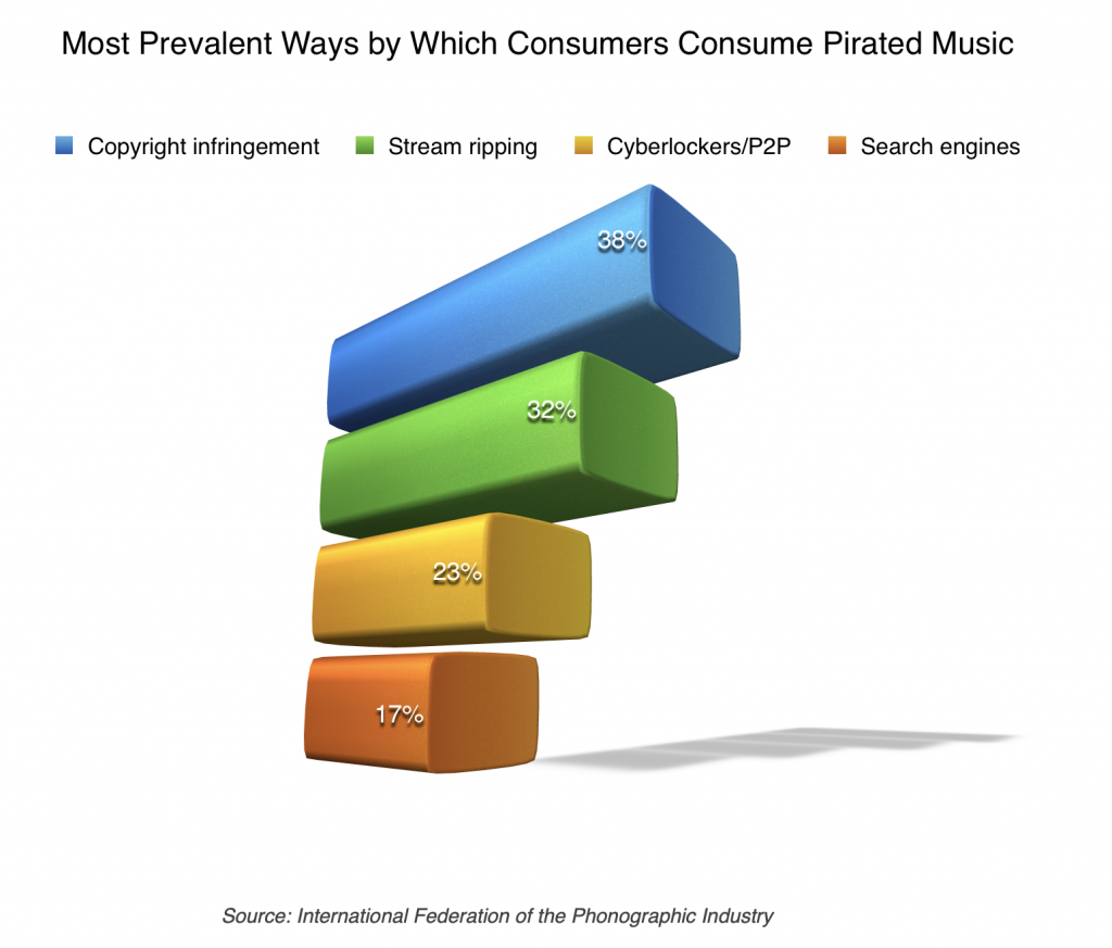 Music piracy statistics 2