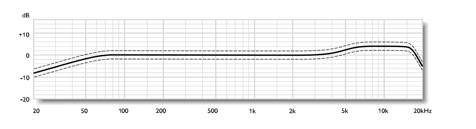 Neumann tlm103 frequency curve