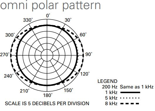 Omnidirectional polar pattern