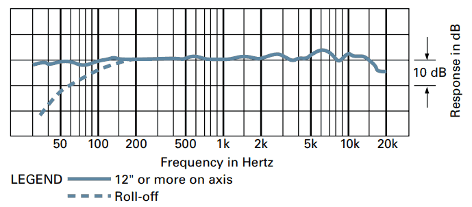AT4033 frequency response