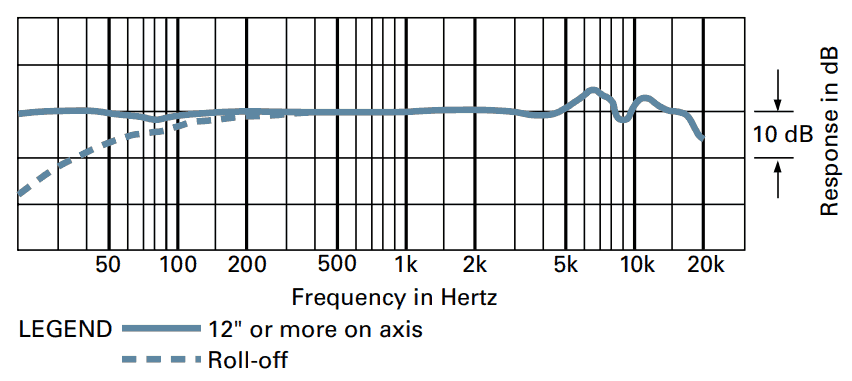 AT4040 frequency curve