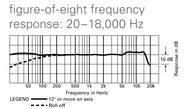 Figure 8 frequency response