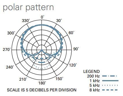 At2020 polar pattern