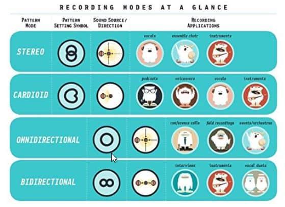 Blue yeti recording patterns