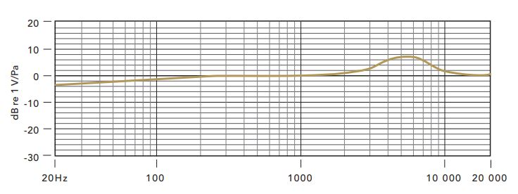 Frequency response of rode nt usb
