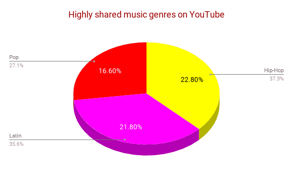Highly shared music genres on youtube