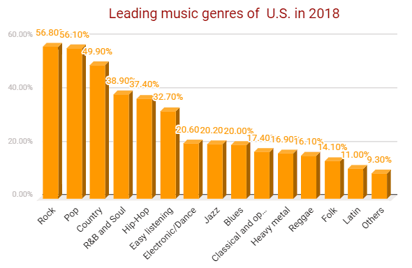 Leading music genres of u.s.