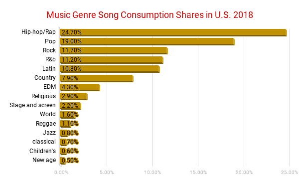 Music genre song consumption stats in u.s