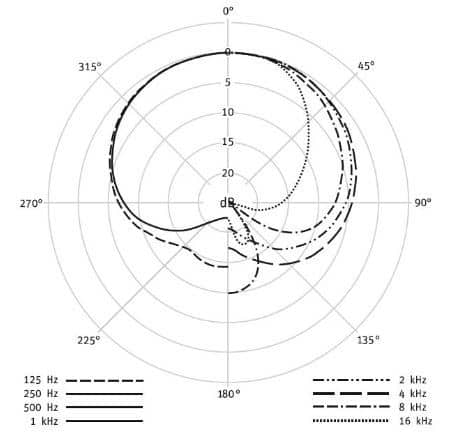 Neumann tlm 102 polar pattern