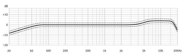 Neumann tlm 103 frequency curve