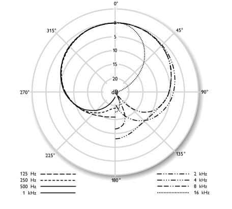 Neumann tlm 103 polar pattern