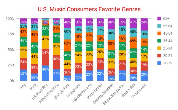 U.s. consumers favorite genres