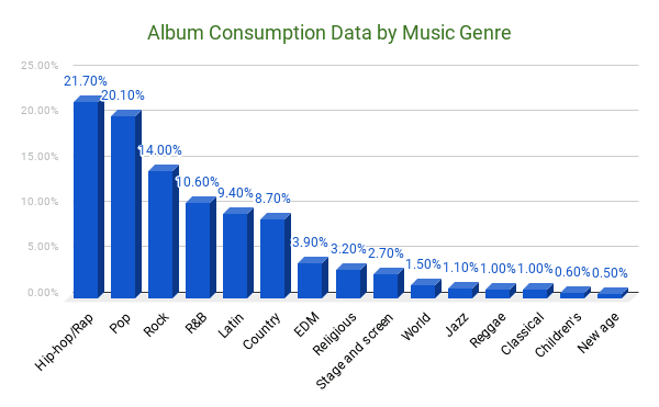 U.s. album consumption by music genre