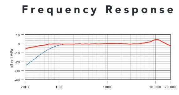 Rode ntg2 frequency response