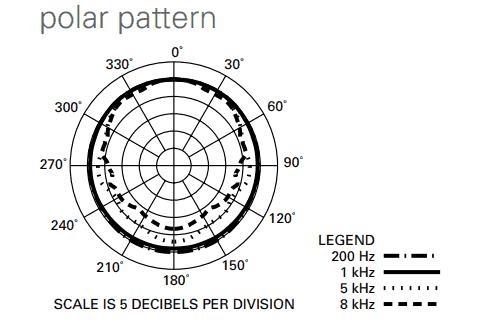 AT8010 polar pattern