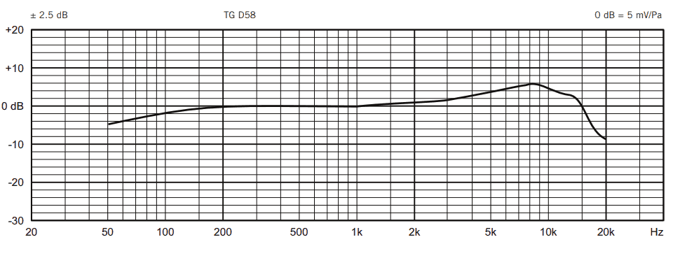 Beyerdynamic TG-D58C Frequency response