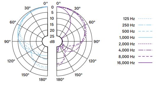 E604 polar pattern