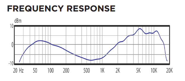 Frequency response of Audix D6
