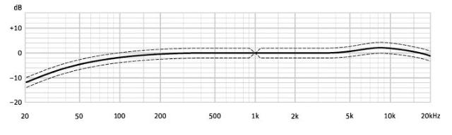 Neumann KM 184 frequency response