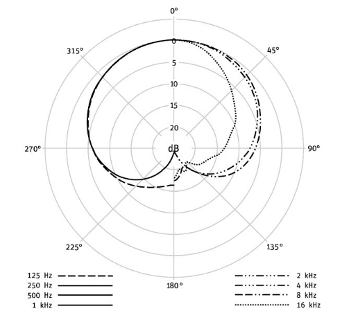 Neumann KM 184 polar pattern