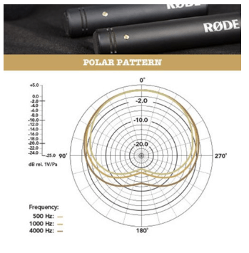 Rode M5 polar pattern