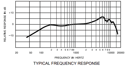 SM 57 Frequency response