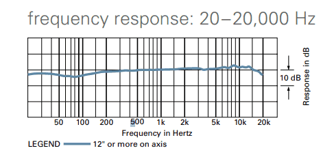Frequency response of AT2020