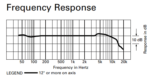 Frequency response of ATR2500