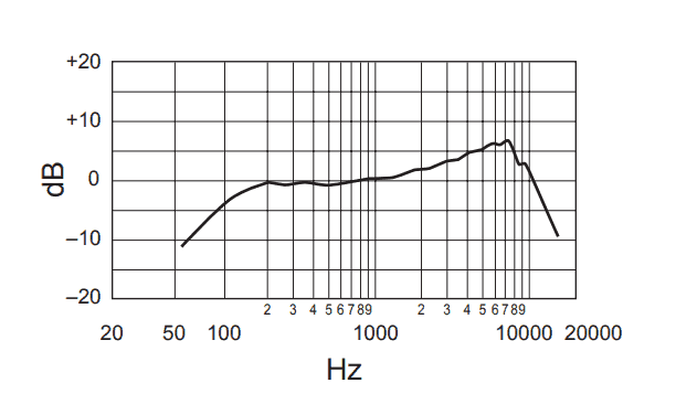 Shure SM48-LC frequency response