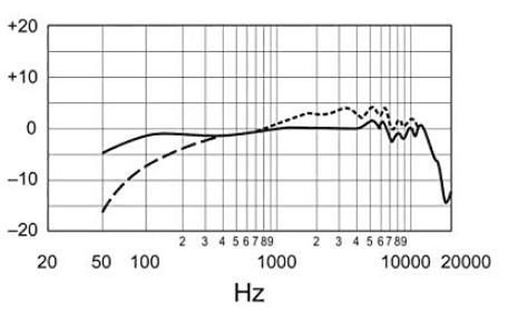 Shure SM7B frequency response