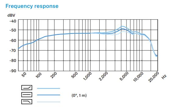 Frequency response of Sennheiser e906