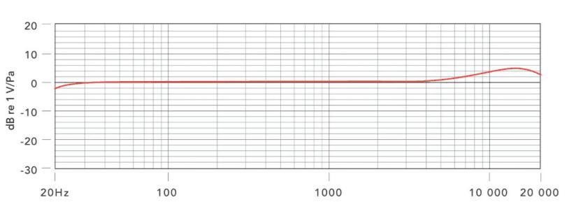 Rode SmartLav+ frequency response