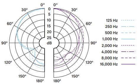 Sennheiser e609 polar pattern