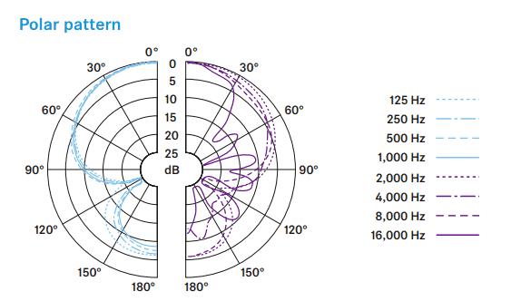 Sennheiser e906 polar pattern