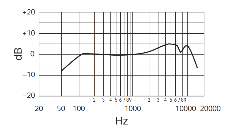 Shure SM57 frequency response