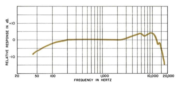 Beta 58a frequency response