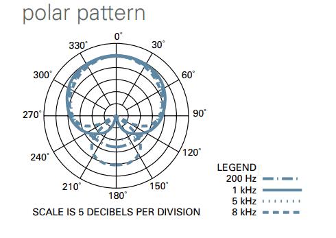 AT4040 polar pattern