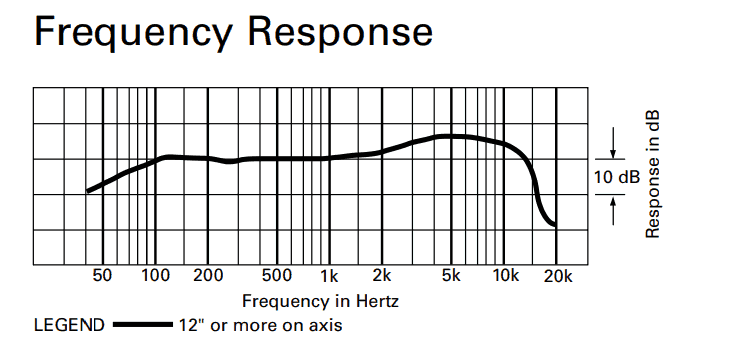 ATR2100 Frequency response