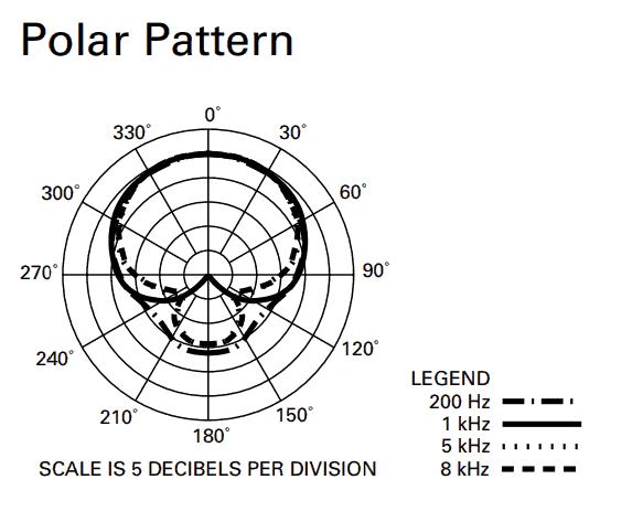ATR2100 polar pattern