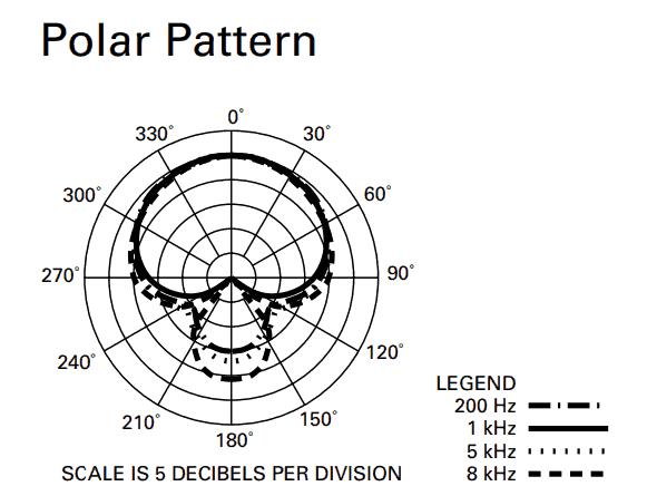 ATR2500 polar pattern
