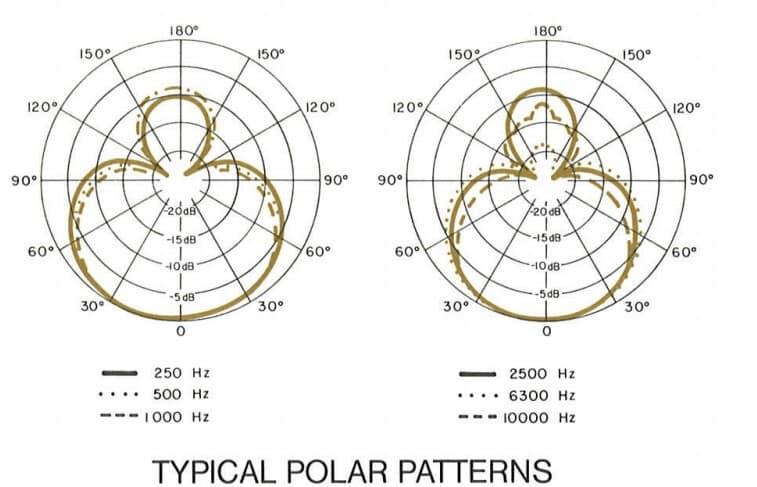 Beta 58A polar patterns