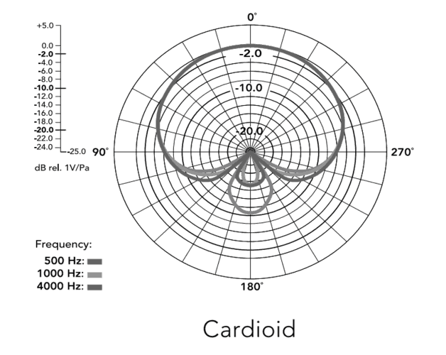 NT2A cardioid pattern