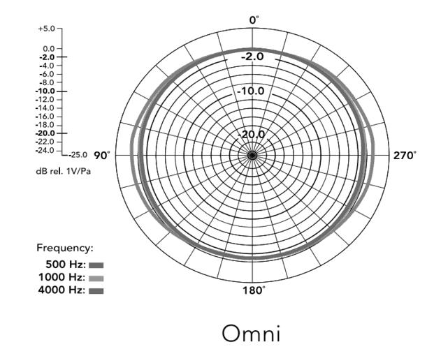 Omni pattern of NT2A